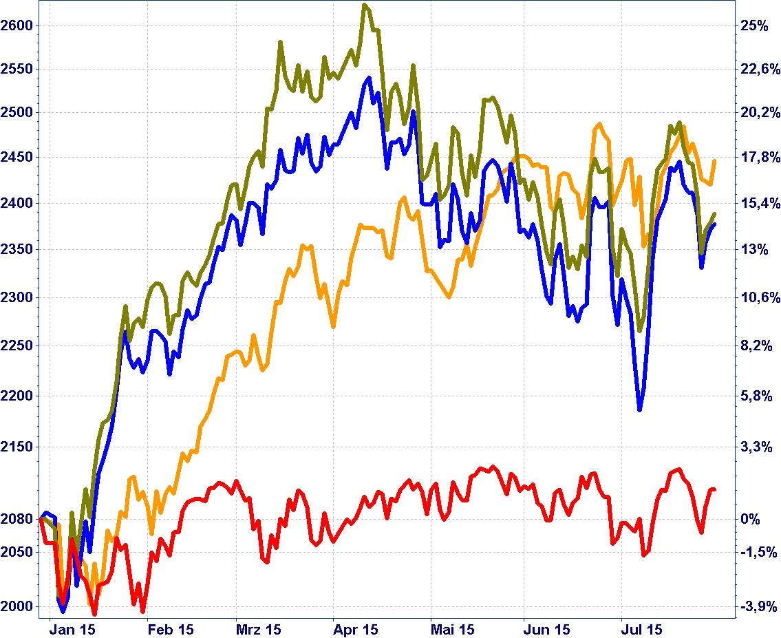 S&P 500, DAX, Euro Stoxx 50, Nikkei