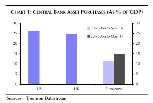 Anleihekaufprogramme der Fed (US), Bank of England (UK) und der EZB (Euro-Zone) in Prozent des Bruttoinlandprodukts