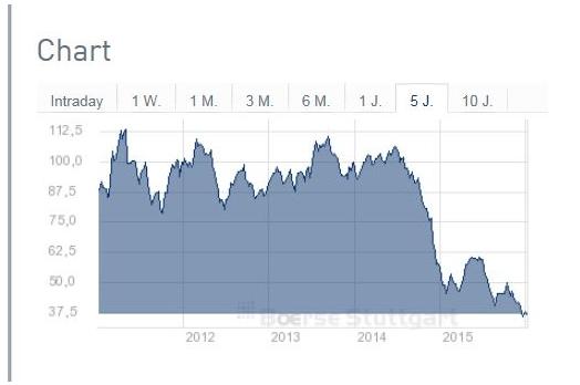 Entwicklung des Ölpreises (Sorte WTI) in US-Dollar je Barrel seit 2011