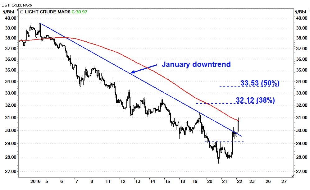 Entwicklung des Ölpreises im Januar 2016