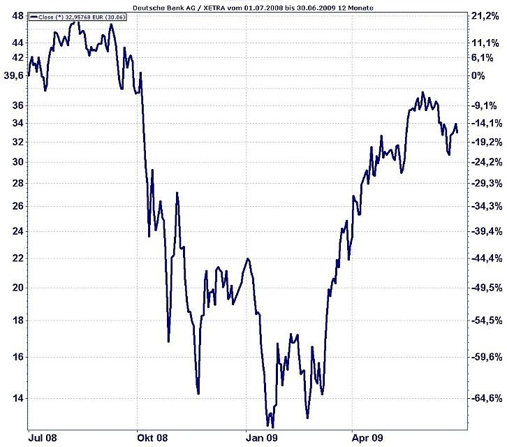 Deutsche-Bank-Aktie vom 1.7.2008 bis 30.6.2009