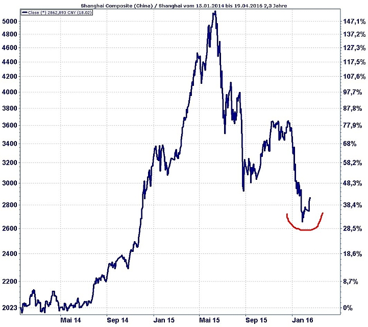 Shanghai Composite Index seit Anfang 2014 bis aktuell