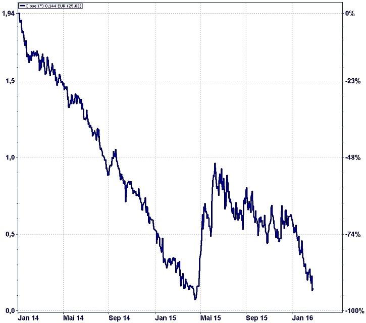 Renditeentwicklung 10-jähriger Bundesanleihen seit Januar 2014