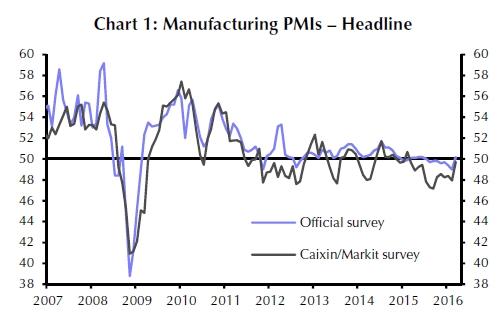 Die blaue Linie illustriert den offiziellen Einkaufsmanagerindex. Die graue Linie zeigt die Umfragewerte, die von der Wirtschaftszeitung Caixin ermittelt werden.