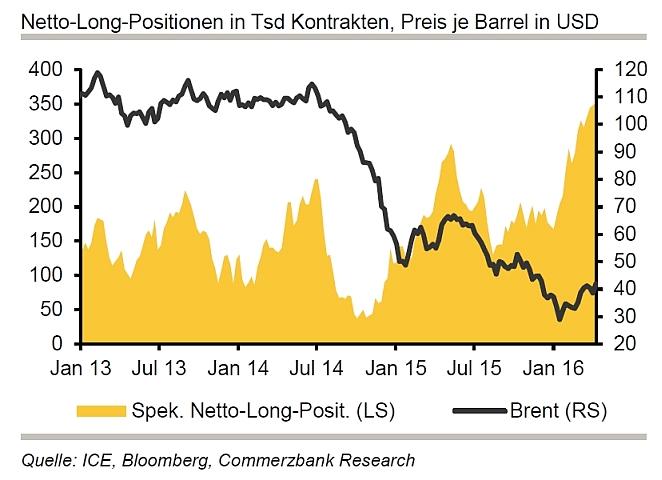 Netto-Long-Positionen in Tsd Kontrakten, Preis je Barrel in US-Dollar