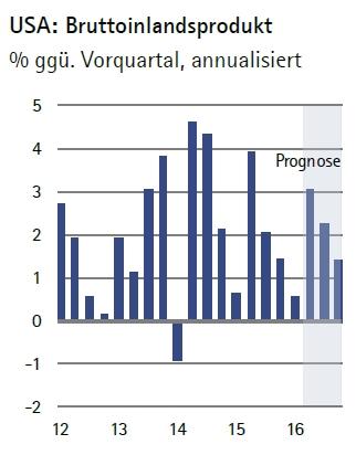Quartalsweise die Entwicklung des US-BIPs seit 2012