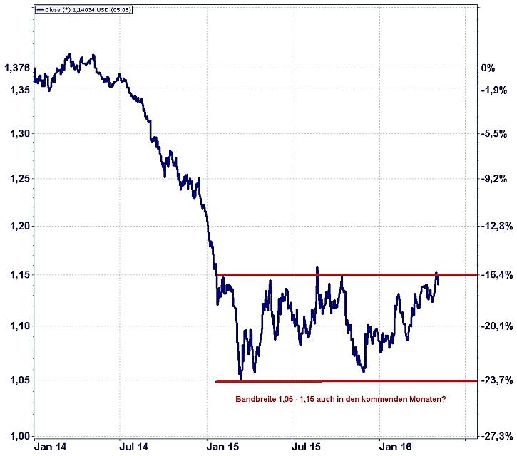 Die Entwicklung des Euros zum US-Dollar seit Januar 2014.