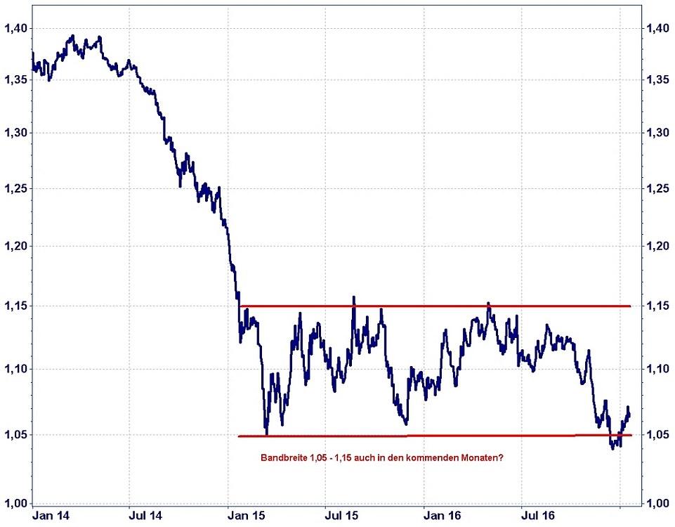 pfund kurs euro