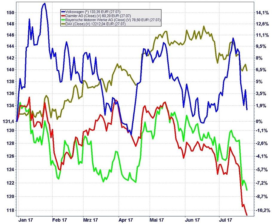 Die Grafik zeigt den Kursverlauf von Daimler (rot), BMW (grün), Volkswagen (blau) und dem DAX (oliv) im Jahr 2017.