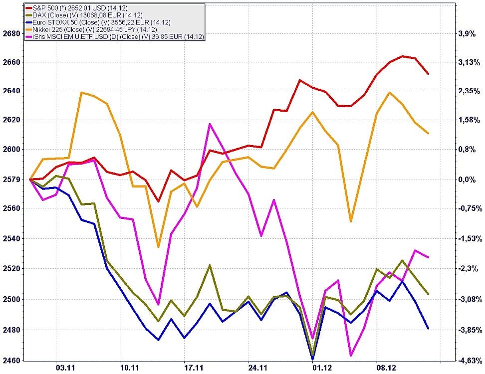 Die Grafik zeigt den Kursverlauf des S&P 500 (rot), des DAX (oliv), des Euro STOXX 50 (blau), des Nikkei 225 (orange) und des iShs MSCI EM U.ETF USD vom 1.11. bis 14.12 dieses Jahres.