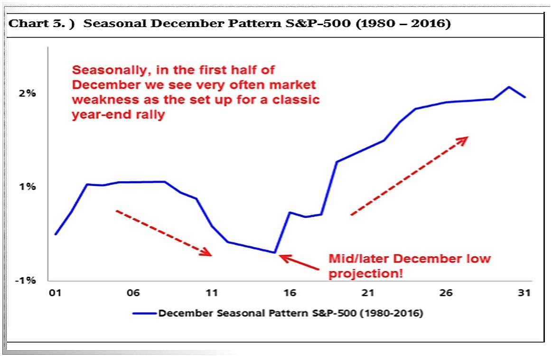 Die Grafik zeigt die durchschnittliche Kursentwicklung des S&P 500 im Dezember von 1980 bis 2016.