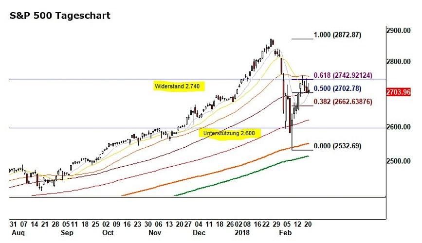 Die Grafik zeigt den Verlauf des S&P 500 seit dem 1.9.2017. Auffällig ist die seit einigen Tagen enge Bandbreite zwischen 2700 und 2740 Punkten.